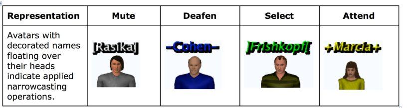 Frishkopf table 1